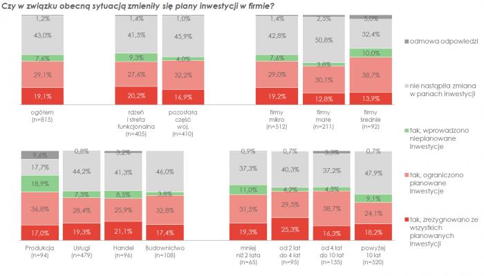 wykres_inwestycje